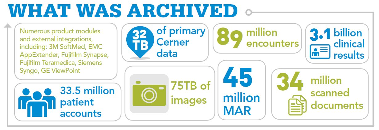 Cerner to Epic Data Migration Archive